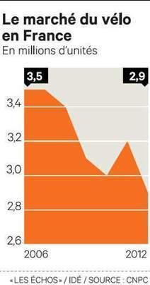 Les ventes de vélos en berne en France en 2012   voirie-pour-tous   Scoop.it