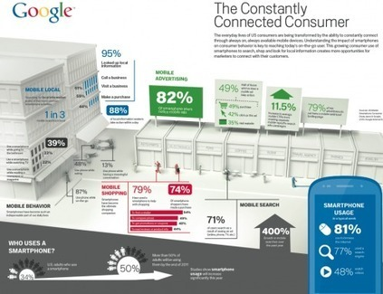 [INFOGRAPHIC]: Today's Constantly Connected Mobile Consumer | Social media culture | Scoop.it