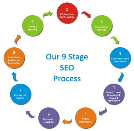 4 Never Seen By Tips for Choose an SEO Service Australia! | Website Design North Sydney & Seo North Sydney | Scoop.it