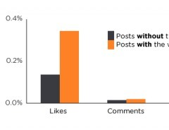 Pour avoir plus de likes sur Facebook, il suffit de le demander | Marketing and Social Networks | Scoop.it