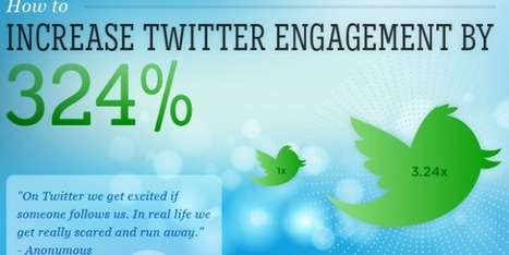 How to increase Twitter Engagement by 324%?[Inforgaphic] | Blogging | Scoop.it