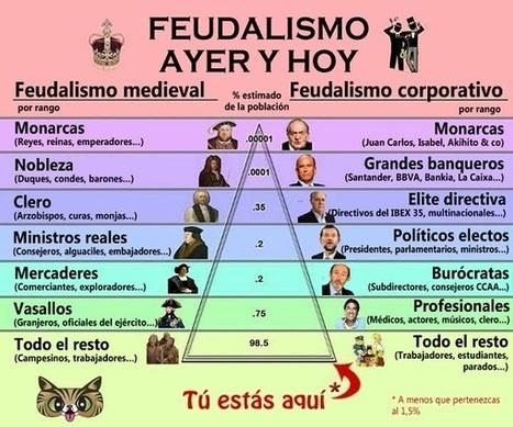 Strambotic » Feudalismo de ayer, feudalismo de hoy   Educación CCEE y Justicia Social   Scoop.it