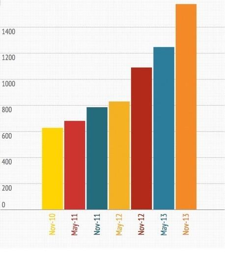 The average web page has grown 151% in just three years   Web Content Enjoyneering   Scoop.it
