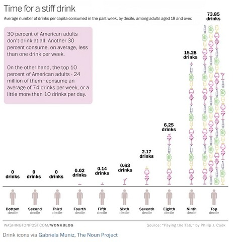 Think you drink a lot? This chart will tell you. | Random | Scoop.it