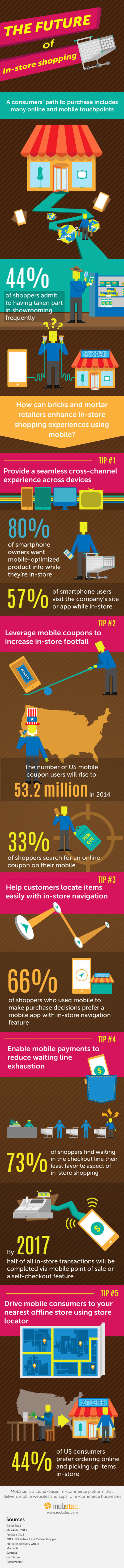 Mobile Phones Are Changing Retail. Here's How. #Infographic | MarketingHits | Scoop.it