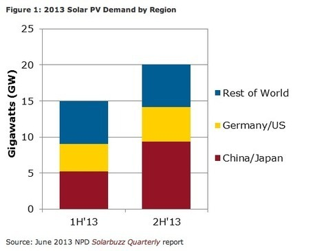 World Solar PV Market To Hit 45 GW In 2014, Deutsche Bank Forecasts | Sustain Our Earth | Scoop.it