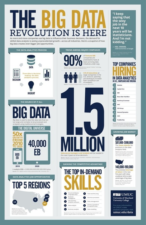Big Data Job Growth Infographic | UMUC | Technology in Action | Scoop.it