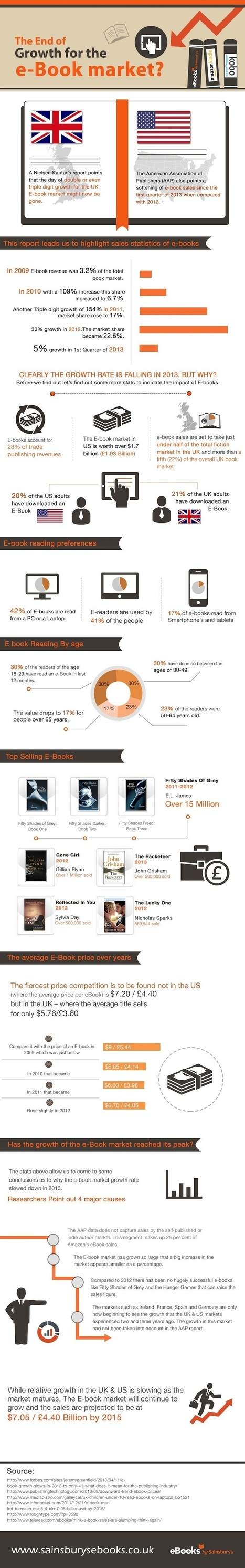 US and UK ebook markets are slowing down (infographic) | Communication & Social Media Marketing | Scoop.it