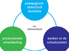 Kader ict-bekwaamheid: 3 kerntaken ict-professionalisering ... | ICTMind | Scoop.it