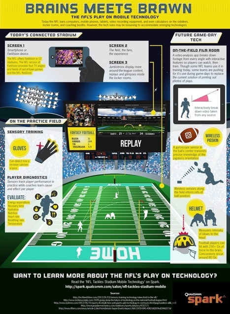 Brains Meets Brawn: NFL's Play on Mobile Technology | NFL | Scoop.it
