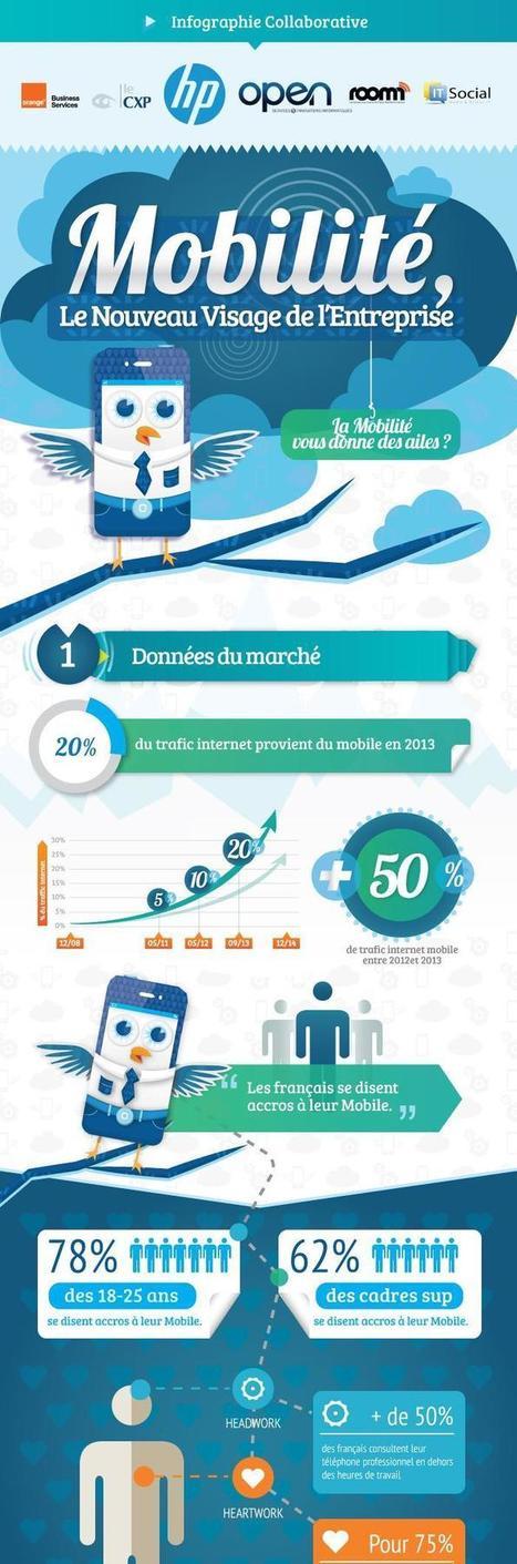 [infographie] mobilité : quels usages des applications mobiles ? | Le smartphone offre-t-il plus de mobilité que l'ordinateur? | Scoop.it