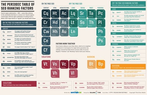 Introducing: The Periodic Table Of SEO Ranking Factors | Web Design Education | Scoop.it