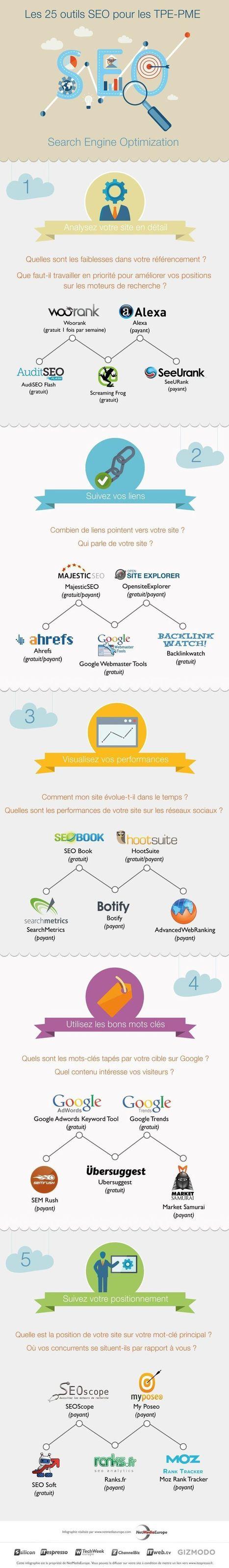 Infographie : 25 outils SEO efficaces pour les TPE - PME - Labo JNG WEB : Sites & Référencement   Marketing Entrant ou Inbound Marketing   Scoop.it