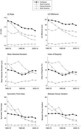 Trends in Longevity in the Americas: Disparities in Life Expectancy in Women and Men, 1965-2010   Salud Publica   Scoop.it