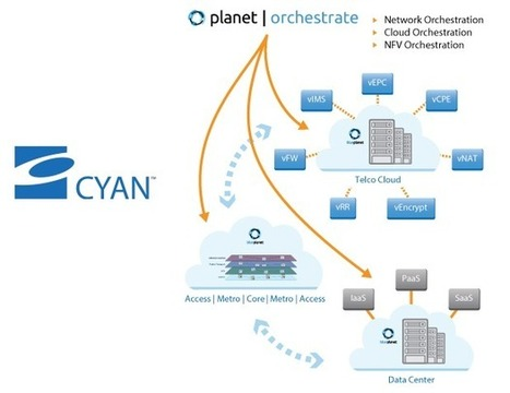 Cyan Intros Planet Orchestrate Application for Cloud and NFV Services - Converge Network Digest   Automation   Scoop.it