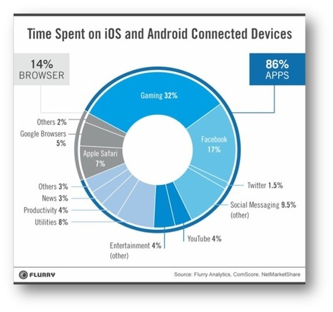 Mobile Browsers to Gradually Become History as Mobile Apps Take the Baton - HiTechTrends | Technology | Scoop.it