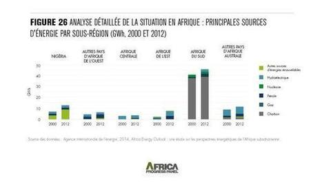 AfricaProgressPanel on Twitter | Afrique et Intelligence économique  (competitive intelligence) | Scoop.it