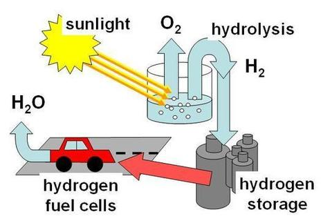 Solar energy to produce hydrogen fuel   Misc   Scoop.it