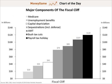 CHART OF THE DAY: A Huge Part Of The Fiscal Cliff Is Something That's Barely Being Talked About | MN News Hound | Scoop.it