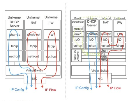NFV Platforms with MirageOS Unikernels | Unikernels | Cloud Innovation | Scoop.it