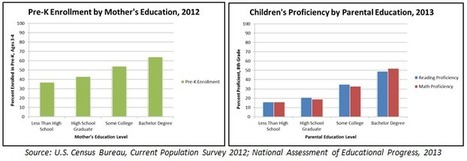 Improving Educational Outcomes for Families - EdCentral | Early Literacy and Numeracy | Scoop.it