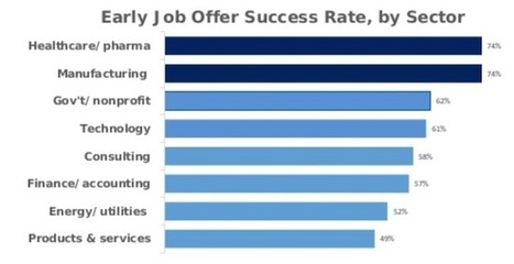 Finance Led Early MBA Job Offers This Year | Business Schools and Admissions | Scoop.it