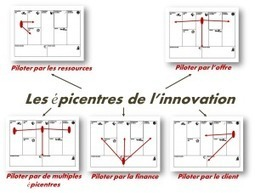 Typologies du livre Business Model Generation - Business Model Academy | Business model - inspiration | Scoop.it