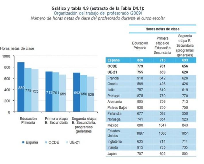 Ecos del futuro - Montserrat Gomendio miente y manipula | Partido Popular, una visión crítica | Scoop.it