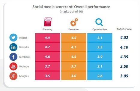 Facebook, LinkedIn Rated Above Twitter For Social Media Marketing [STUDY] - AllTwitter | Digital-News on Scoop.it today | Scoop.it