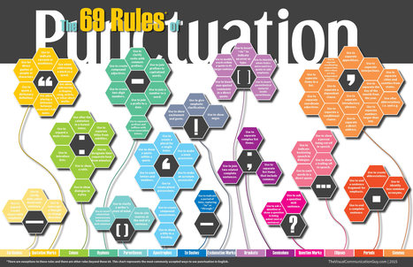 INFOGRAPHIC: The 69 Rules of Punctuation | Feed the Writer | Scoop.it