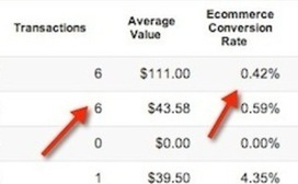 Be A PPC Leader in 2013: 5 Top Trends | 2013 Niche Trends | Scoop.it