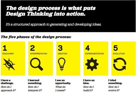 Hacking the Classroom: Beyond Design Thinking | Design Thinking Process | Scoop.it