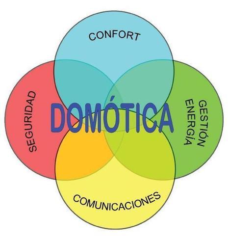 Domotica.pdf - Google Drive | TECNOLOGIA 4ESO | Scoop.it
