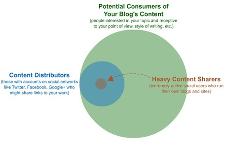 21 Strategies to Increase Blog Traffic (Updated 2012)   SEOmoz   Social Media e Innovación Tecnológica   Scoop.it