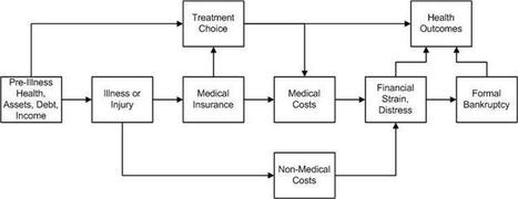 Financial Toxicity and Cancer Treatment | Breast Cancer News | Scoop.it