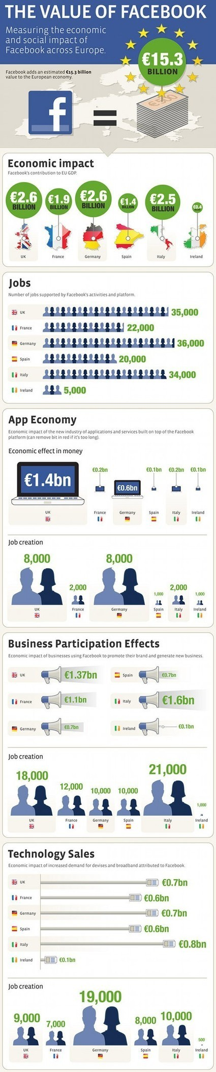 Infographics & Nerdy Stuff   SocialMediaDesign   Scoop.it