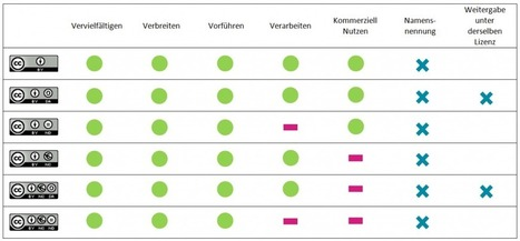 Verwendung der Creative Commons Lizenzen | Open Educational Resources - OER | Scoop.it