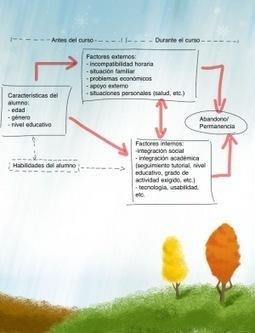 Por qué algunos alumnos abandonan la formación eLearning y cómoevitarlo   Educando con TIC   Scoop.it