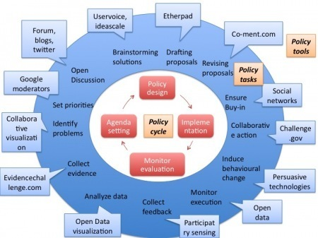 Policy-making 2.0: a refined model | Information Wants to be Free | Scoop.it