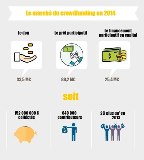 Les régulateurs mobilisés sur le crowdfunding |... | capital risque et start-up | Scoop.it