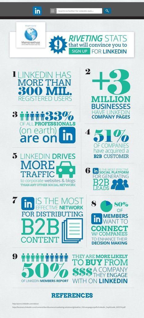 AMAZING STATS! LinkedIn is KING of B2B Marketing | Sale & Marketing Tech | Scoop.it