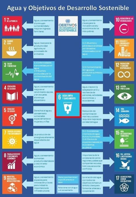 Infografía: El agua en los Objetivos de Desarrollo Sostenible - Blog | iAgua | Comunicación, Conocimiento y Cultura del Agua | Scoop.it