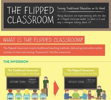 Flipped Classroom Infographic #flippedclassroom #blendedlearning #edtech | An Eye on New Media | Scoop.it