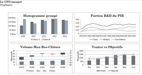 Excel: Redimensionner et réaligner vos graphiques efficacement | MSExcel | Scoop.it