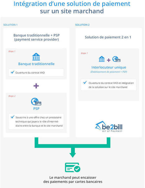 Comment intégrer une solution de paiement sur son site e-commerce ? | Stratégie digitale | Scoop.it