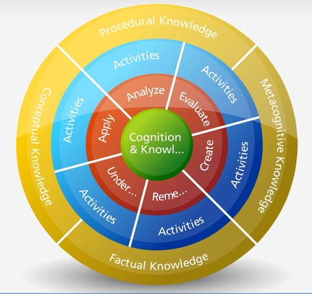 Bloom's digital taxonomy Wheel and Knowledge Dimension | Engaging students in the 21st century | Scoop.it