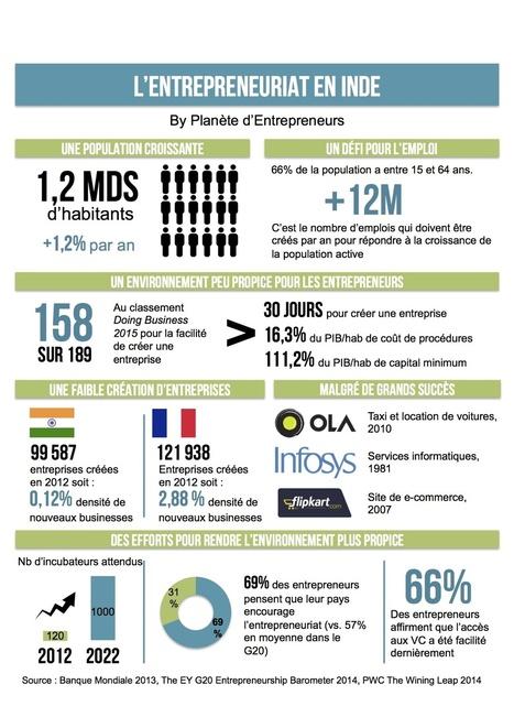 L'entrepreneuriat en Inde expliqué en une infographie   Vers une économie positive   Scoop.it