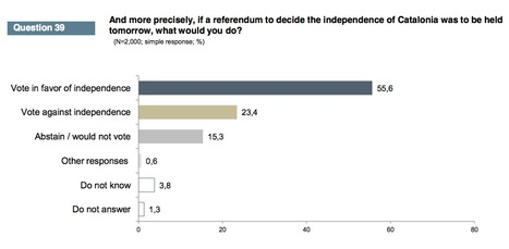 55.6% of Catalans would support independence from Spain in a referendum while 23.4% would oppose it   AC Affairs   Scoop.it