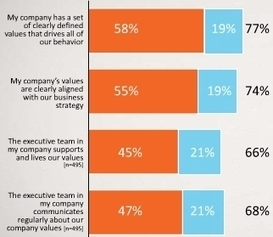 Company Values Drive Employee Engagement | Formazione e Coaching | Scoop.it