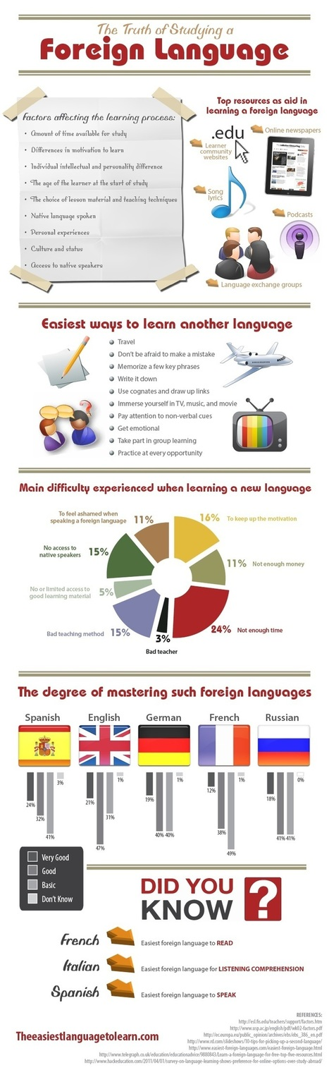 Infographic - The Truth of Studying a Foreign Language | Study abroad | Scoop.it